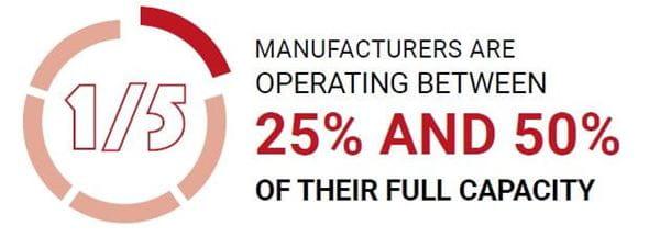 cov19 santander capacity MAKE UK call to Reset manufacturing as centre of UK economy