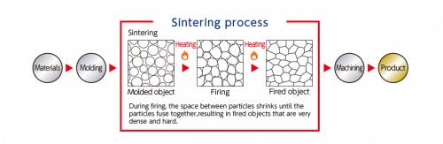 sintering-500